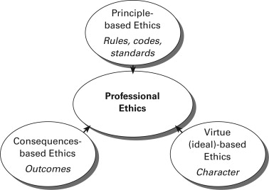Ethics and Professional Conduct: Striving for a Professional Ideal