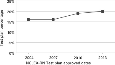 Validating the nclex rn test plan comparing practice analysis data see figure 1figure malvernweather Choice Image