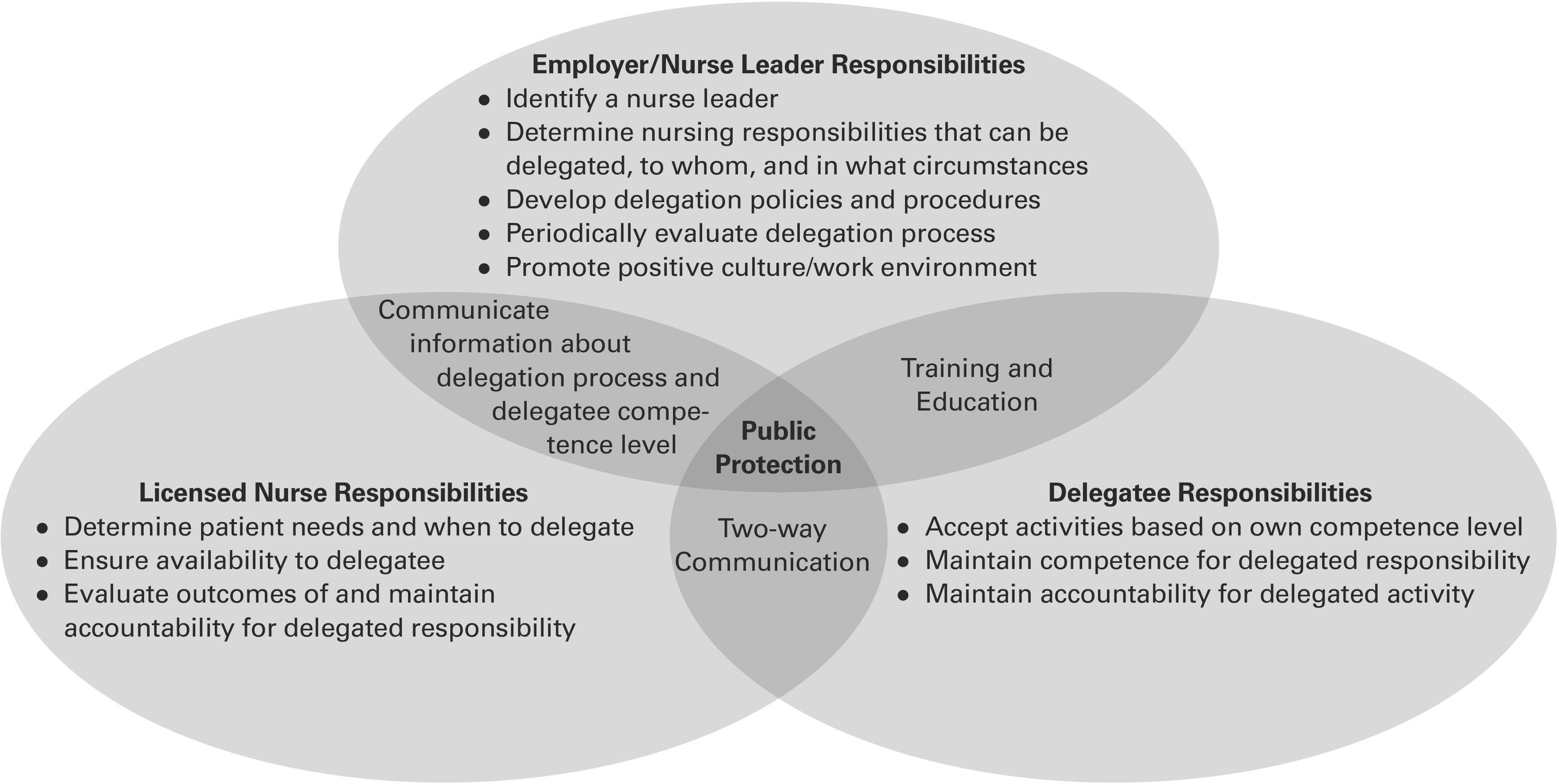 delegation in nursing