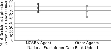 national practitioner data bank