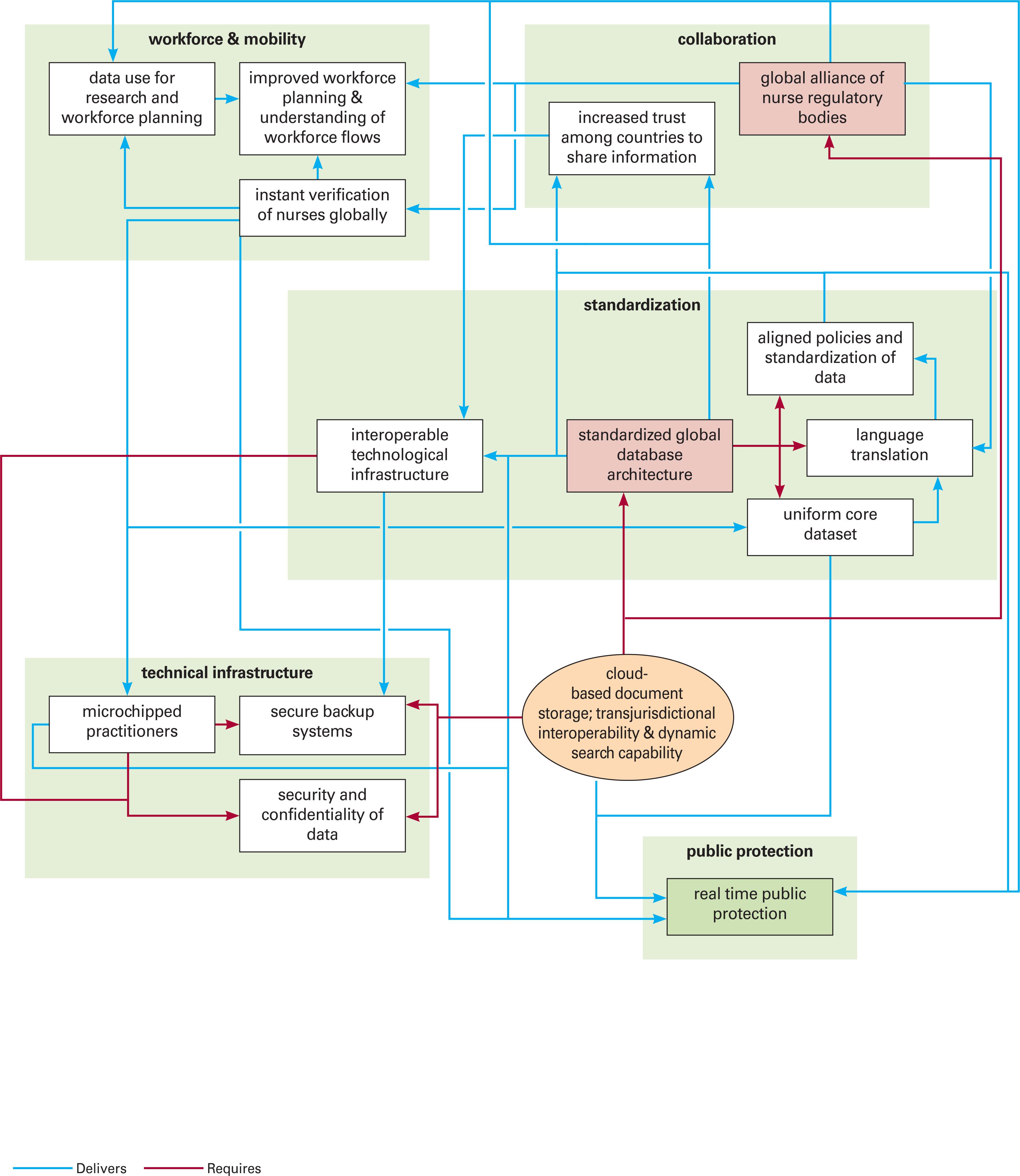 Capturing The Essence Development Of Regulatory Concept Maps - Nursing concept map generator