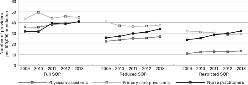 Full Scope Of Practice Regulation Is Associated With Higher