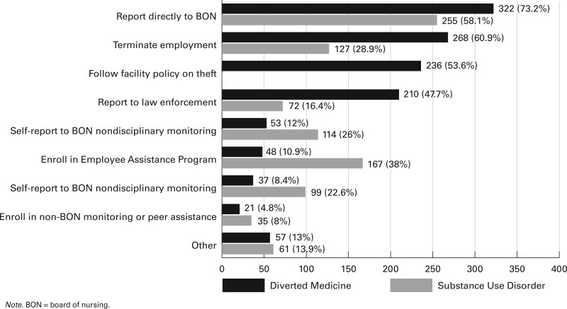 Patient Safety Culture and Barriers to Adverse Event